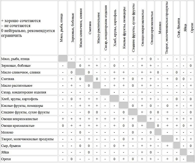 таблица совместимости продуктов для раздельного питания